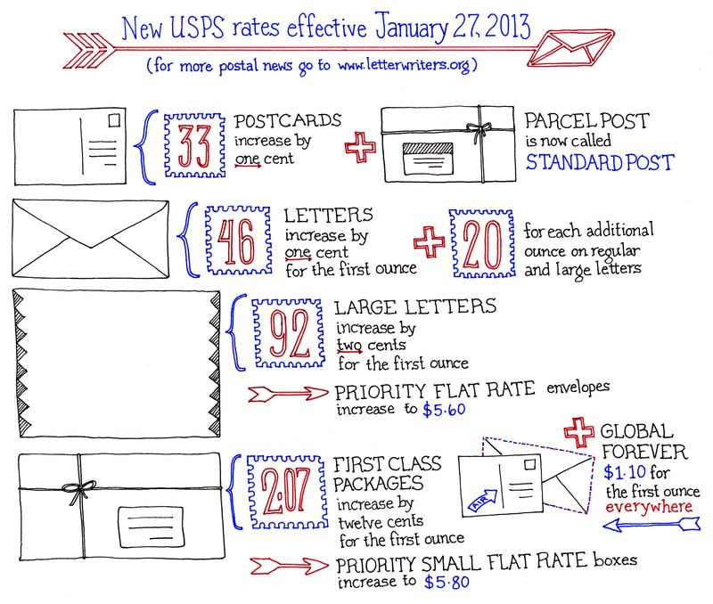Rate chart 2013