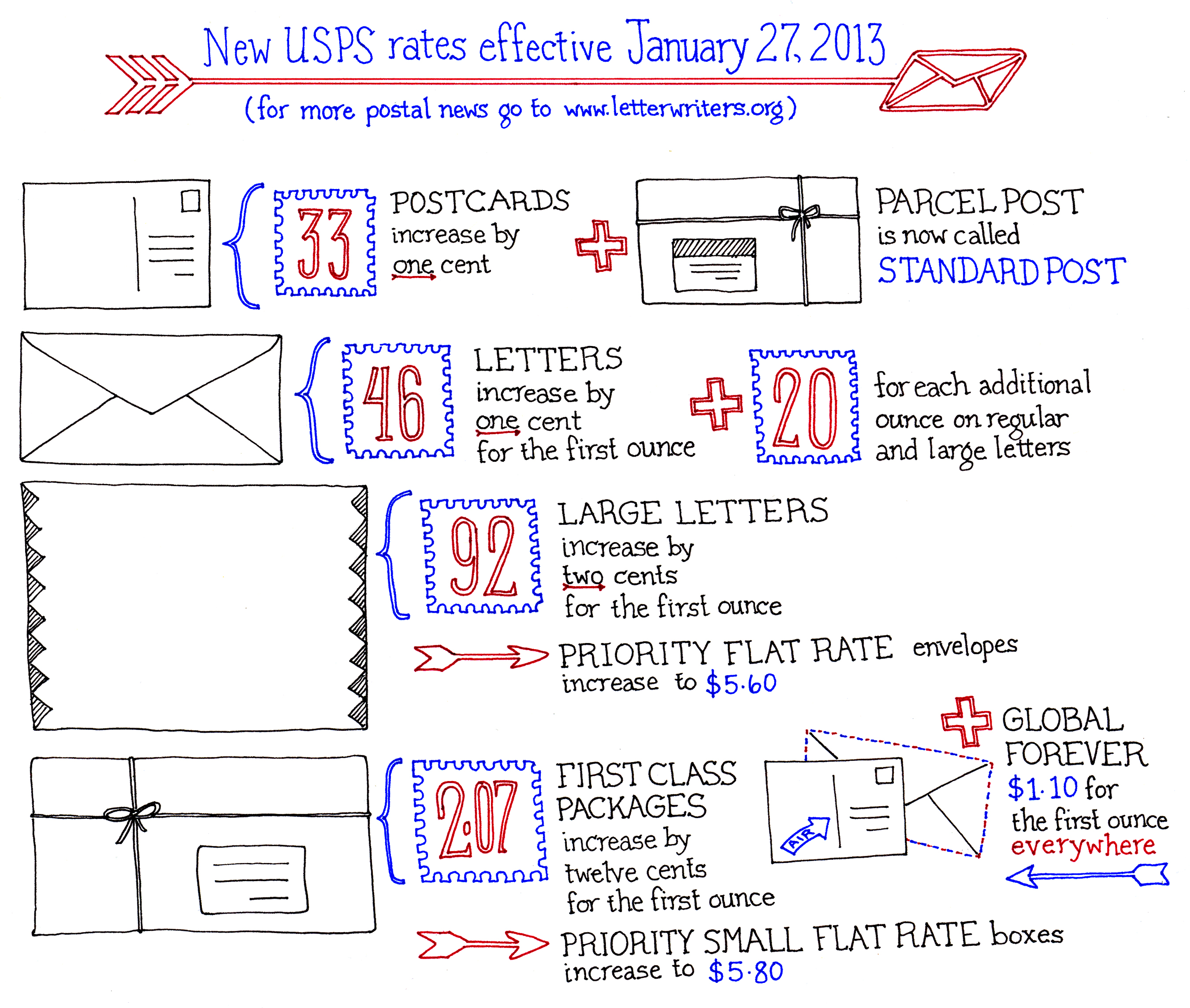 The Missive Maven New postage rates for 2013
