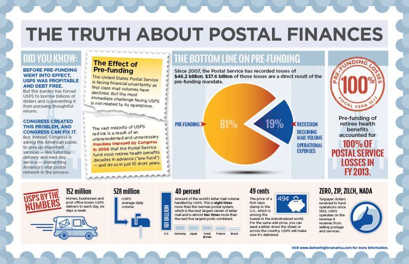 Postal finances